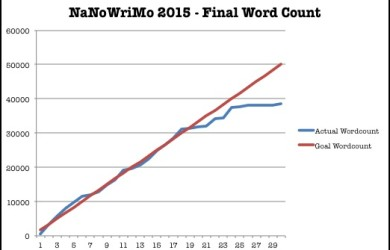 NaNoWriMo Word Count with Title